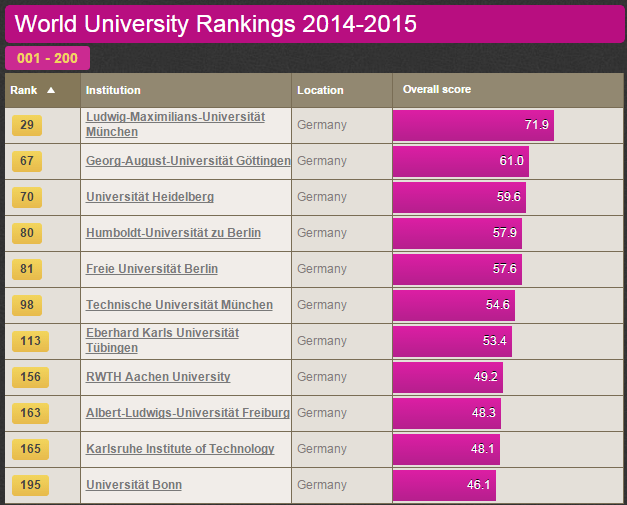 Ranking Of Universities >> Germany Found The Way To Rank Third In The Worlds University