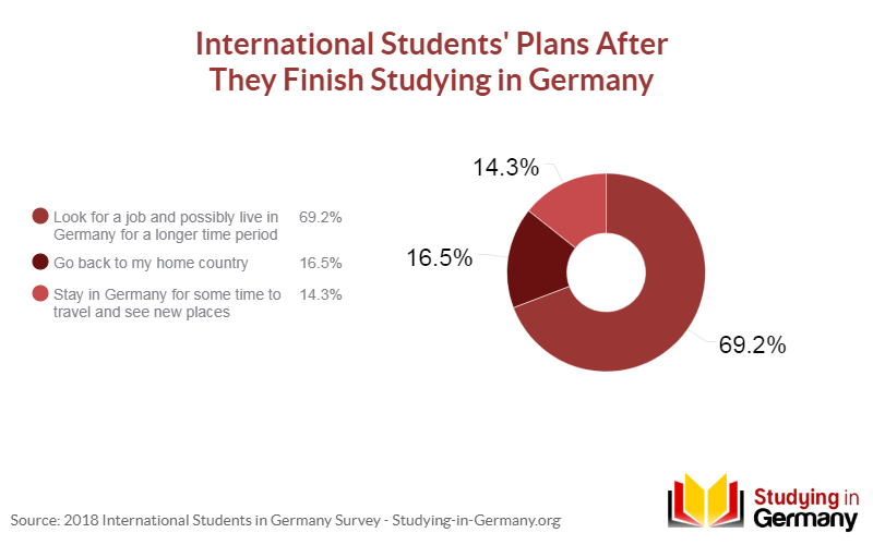 69 2% of International Students Prefer to Stay in Germany After Studies