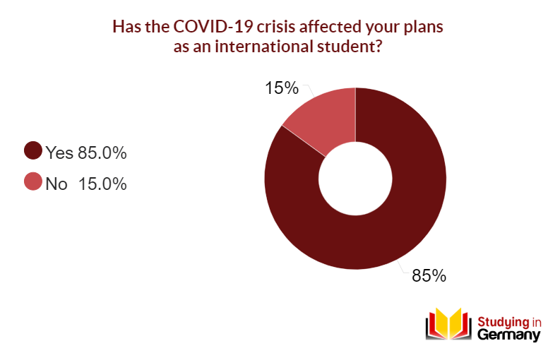 85 Of International Students Say Their Plans To Study In Germany Were Affected By The Covid 19 Study In Germany For Free